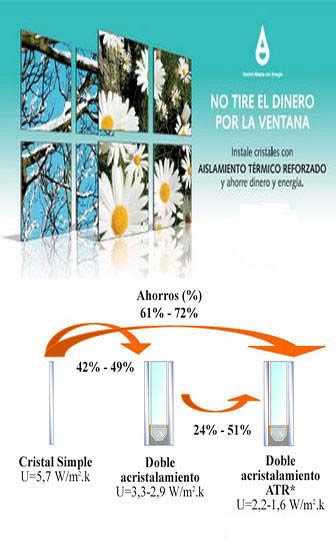 Ahorro energético de acristalamientos en ventanas de aluminio